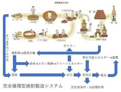 完全循環型焼酎製造システム.jpg